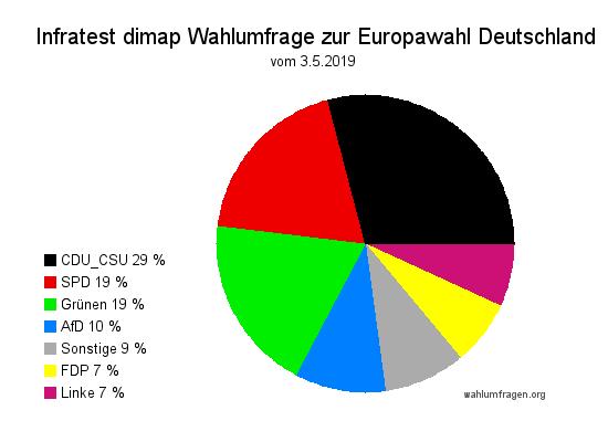 Neuste Infratest dimap Wahlumfrage zu den Europawahlen 2019 in Deutschland - Stand 03.05.19