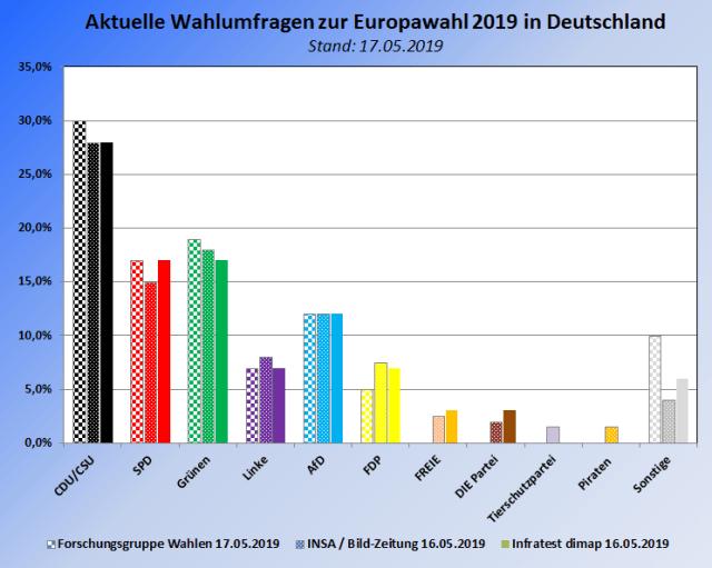Wahlumfragen zu den Europawahlen 2019 in Deutschland im Vergleich – Stand 17.05.2019