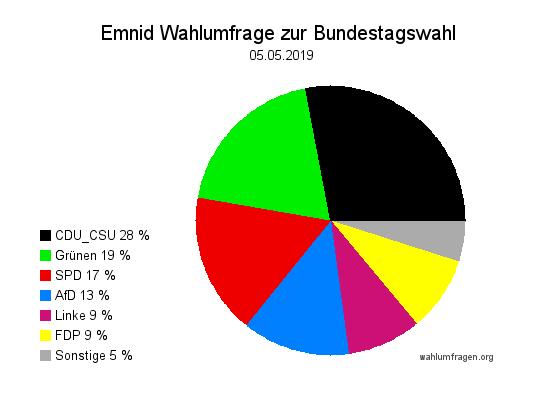 Neue Emnid Wahlumfrage / Wahlprognose zur Bundestagswahl vom 05. Mai 2019.