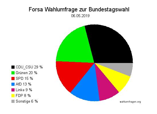 Neue Forsa Wahltrend / Wahlumfrage zur Bundestagswahl vom 06. Mai 2019.