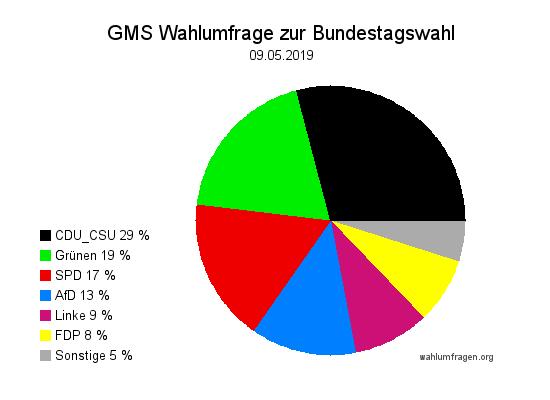 Aktuelle GMS Wahlumfrage / Wahlprognose zur Bundestagswahl vom Mai 2019