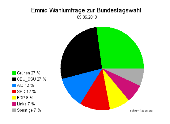 Neue Emnid Wahlumfrage / Wahlprognose zur Bundestagswahl vom 09. Juni 2019.