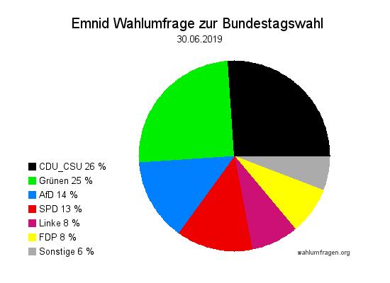 Aktuelle Emnid Wahlumfrage / Wahlprognose zur Bundestagswahl vom 30. Juni 2019.