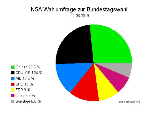 Aktuelle INSA Wahlumfrage / Wahlprognose zur Bundestagswahl vom 11. Juni 2019.