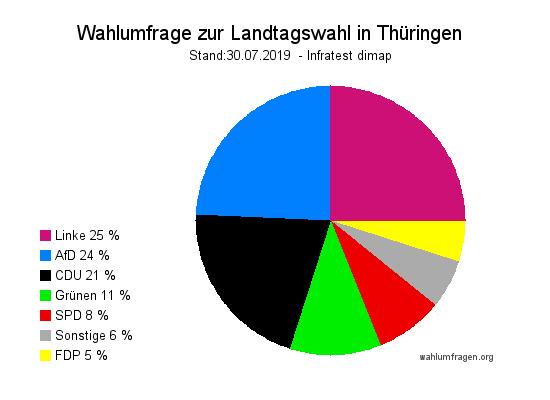 Aktuelle Infratest dimap Wahlprognose zur Landtagswahl 2019 in Thüringen vom 30. Juli 2019