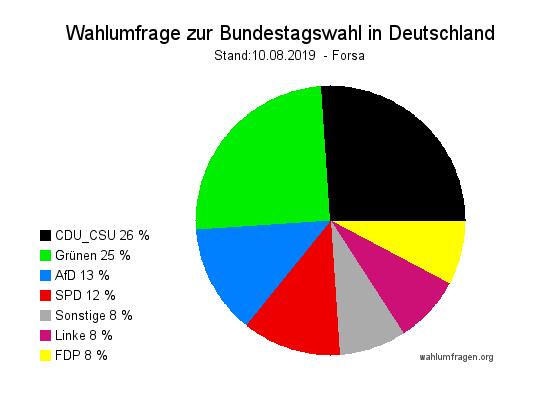 Neue Forsa Wahltrend / Wahlumfrage zur Bundestagswahl vom 10. August 2019.