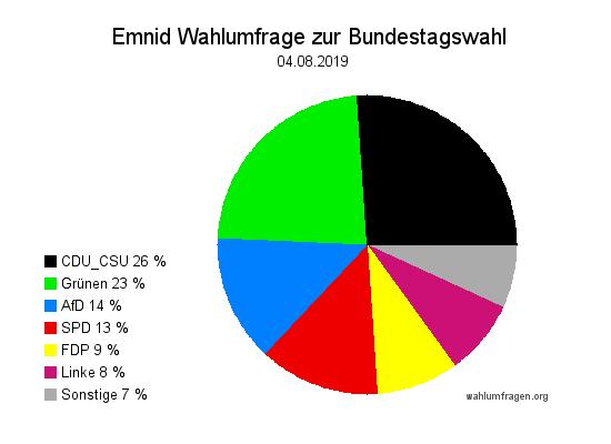 Aktuelle Emnid Wahlumfrage / Wahlprognose zur Bundestagswahl vom 04. August 2019.