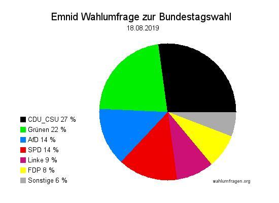 Aktuelle Emnid Wahlumfrage / Wahlprognose zur Bundestagswahl vom 18. August 2019.