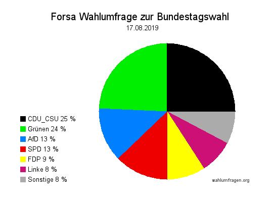 Neue Forsa Wahltrend / Wahlumfrage zur Bundestagswahl vom 17. August 2019.