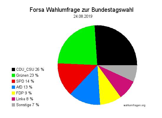 Aktuelle Forsa Wahltrend / Wahlumfrage zur Bundestagswahl vom 24. August 2019.