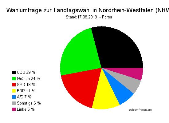 Aktuelle Wahlumfrage zur Landtagswahl in Nordrhein-Westfalen - Stand 17.08.19
