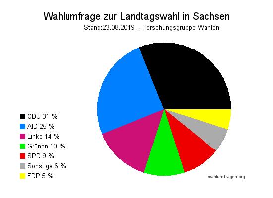 Neue Forschungsgruppe Wahlen (Im Auftrag des ZDF Politbarometer) Wahlumfrage zur kommenden Landtagswahl 2019 in Sachsen vom 23.08.2019