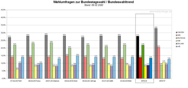 Der Bundeswahltrend vom 09. Februar 2020 mit allen verwendeten Wahlumfragen / Wahlprognosen zur Bundestagswahl.