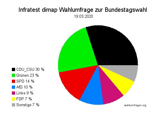 Neue Infratest dimap Wahlumfrage zur Bundestagswahl – 19. März 2020