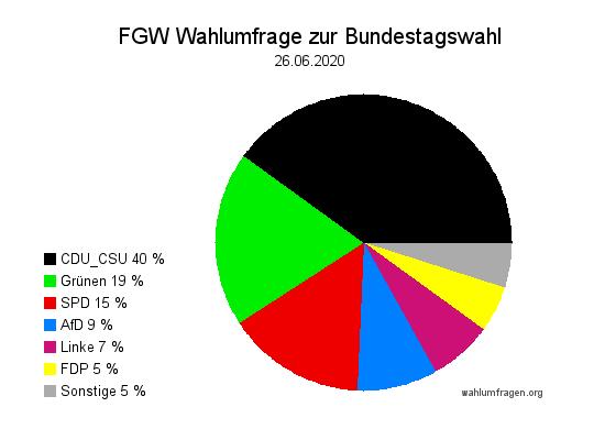 Neue Forschungsgruppe Wahlen Wahlprognose zur Bundestagswahl vom 26. Juni 2020.