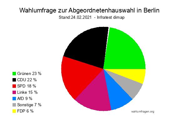 Neue Infratest dimap Wahlumfrage zur Abgeordnetenhauswahl in Berlin vom 24. Februar 2021