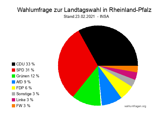 Aktuelle INSA Wahlumfrage zur Landtagswahl in Rheinland-Pfalz vom 23.02.2021