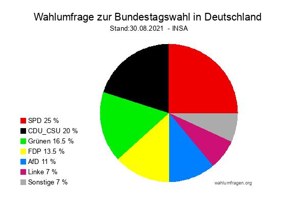 Aktuelle INSA Wahlumfrage / Wahlprognose zur Bundestagswahl 2021 vom 30. August 2021