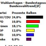 Bundeswahltrend zur Bundestagswahl