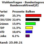 Bundeswahltrend zur Bundestagswahl 2021