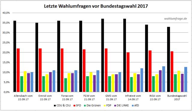 Letzten veröffentlichten Wahlumfragen vor der Bundestagswahl 2017