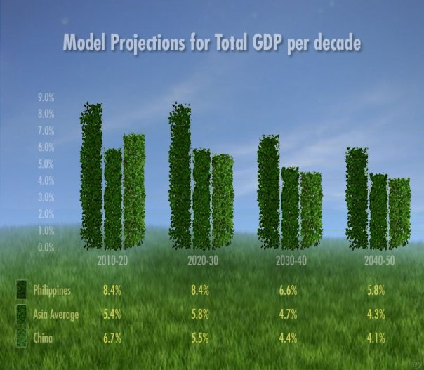 Model Projections for Total GDP per Decade