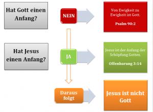 03 Ist Jesus der allmächtige Gott