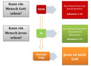 11 Ist Jesus der allmächtige Gott