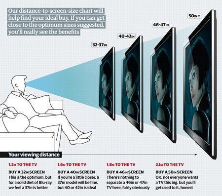 TV Viewing Angle - Philip Wake