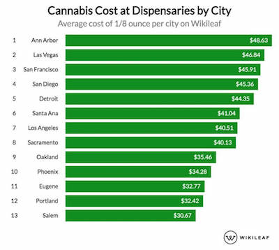 The Most & Least Expensive U.S. Cities for Cannabis Amid COVID-19