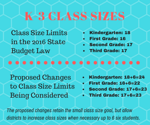 K-3 Class Size Limits Are Noble, But Are They The Best Choice to Improve Student Outcomes?