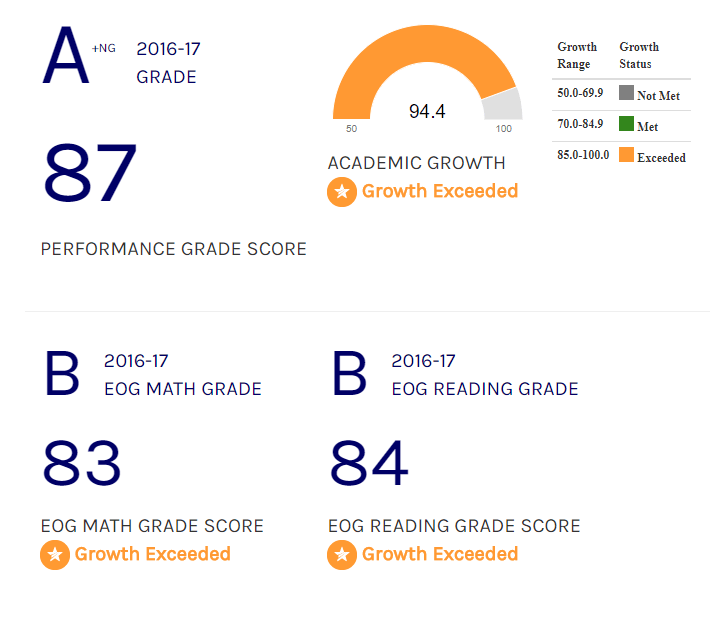Nc School Report Cards Data
