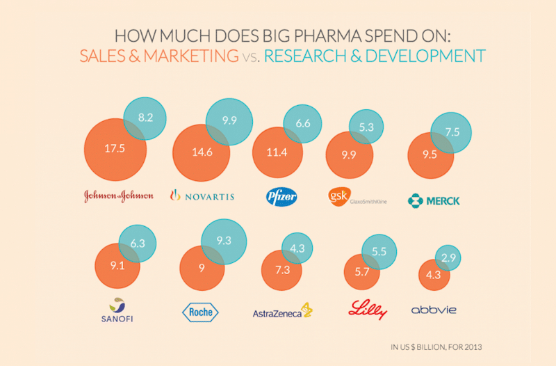 Pharma Merketing