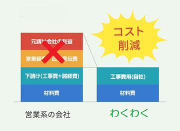 営業系リフォーム会社とわくわくのコスト比較
