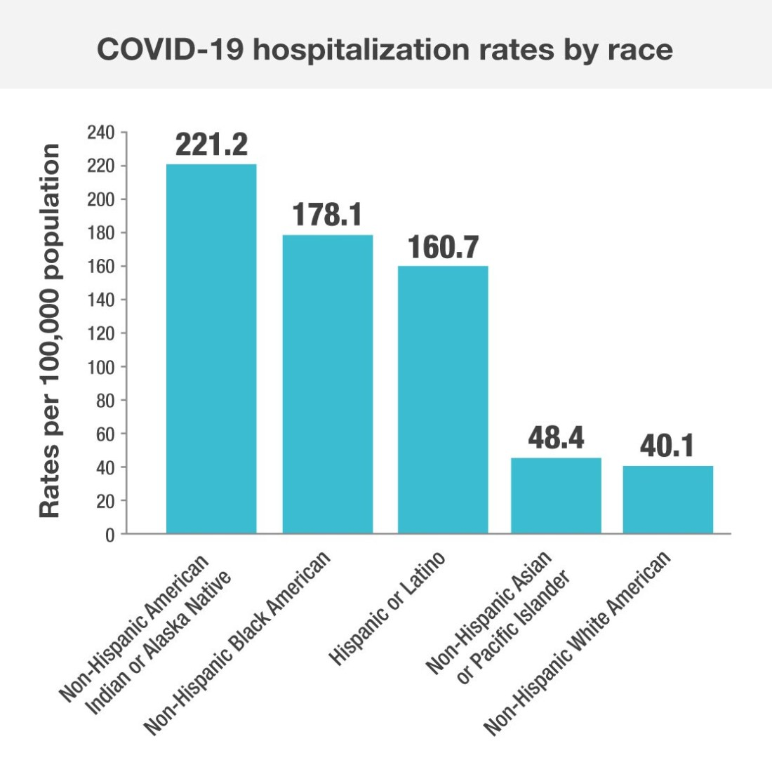 COVID-19 hospitalization rates by race