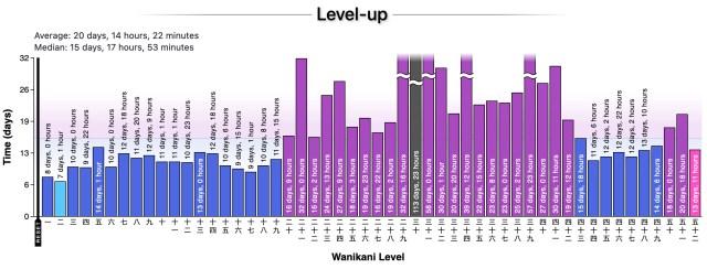 WaniKani number of days on each level
