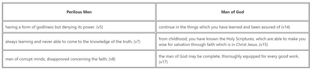 Contrast between Perilous men and man of God