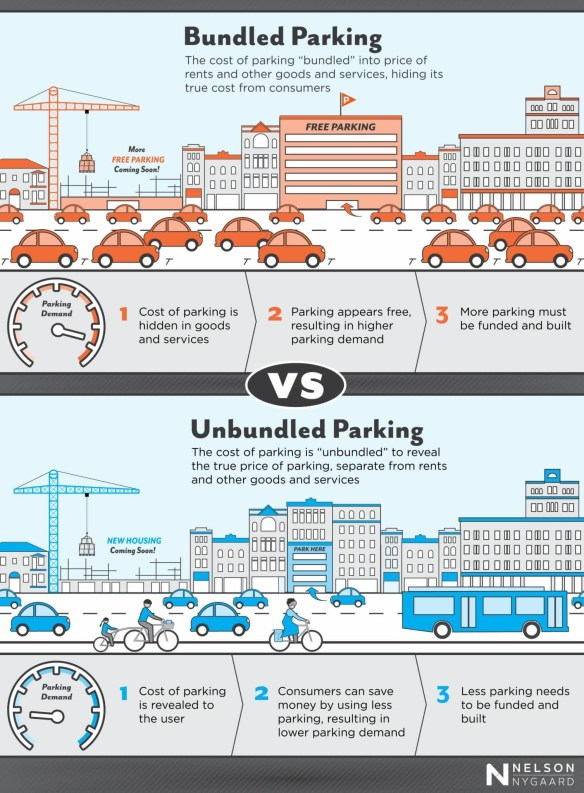 Bundled vs Unbundled Parking Graphic