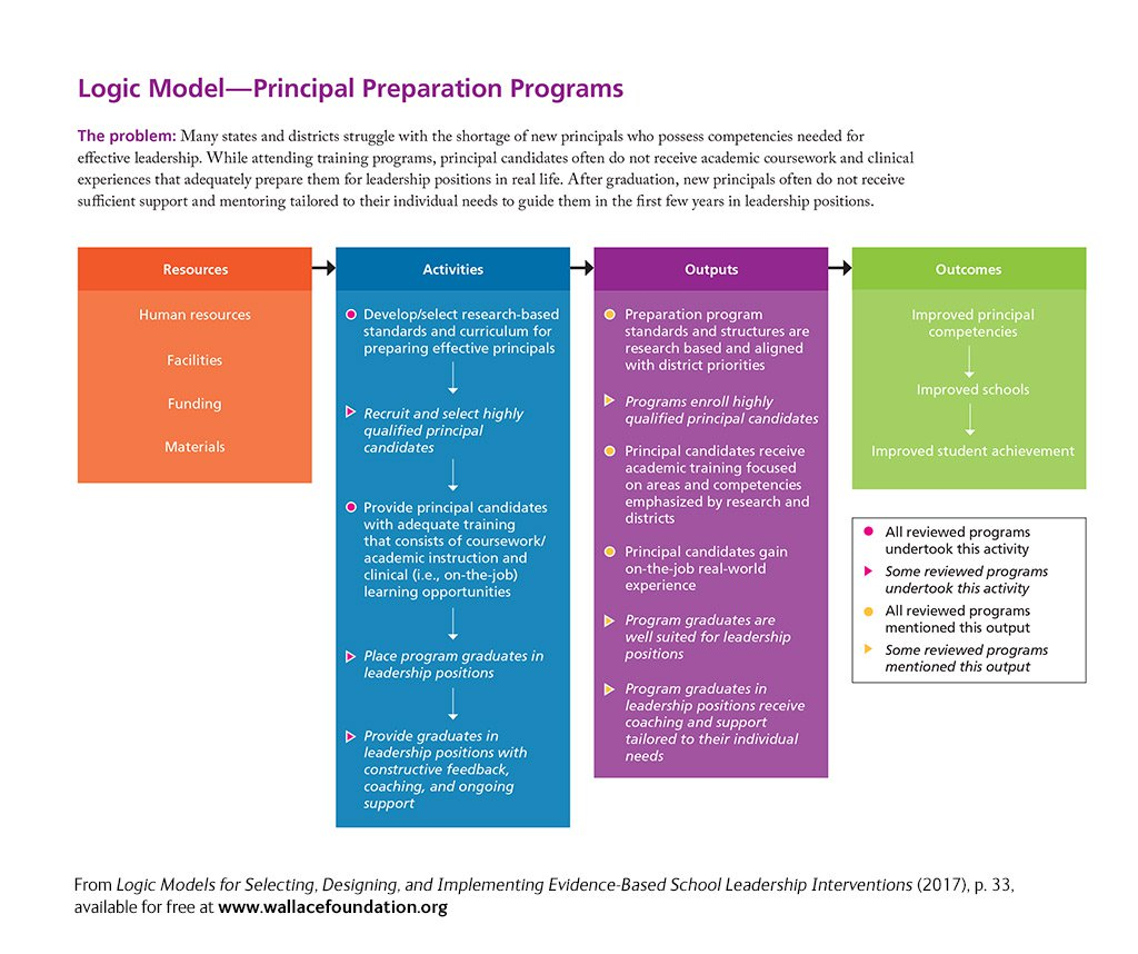 Logic Models For Selecting Designing And Implementing