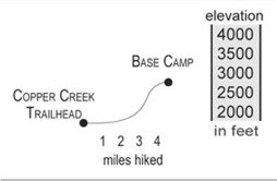 Spring Creek Elevation Map