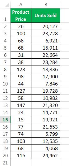 Пример распределения частот 1