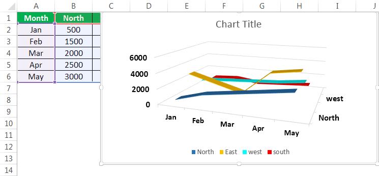 3D-линейная диаграмма