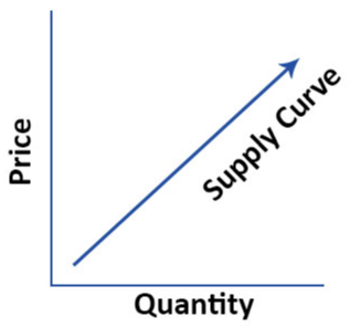 Supply Curve (Definition, Uses) | Examples of Shift in Supply Curve
