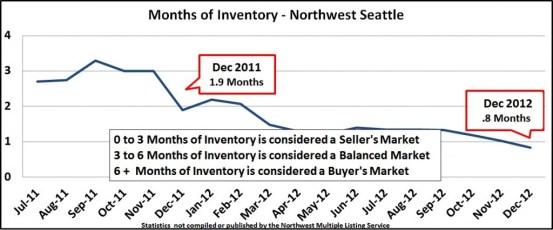 705 Inventory Dec 2012