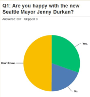 4 to Explore Survey Results