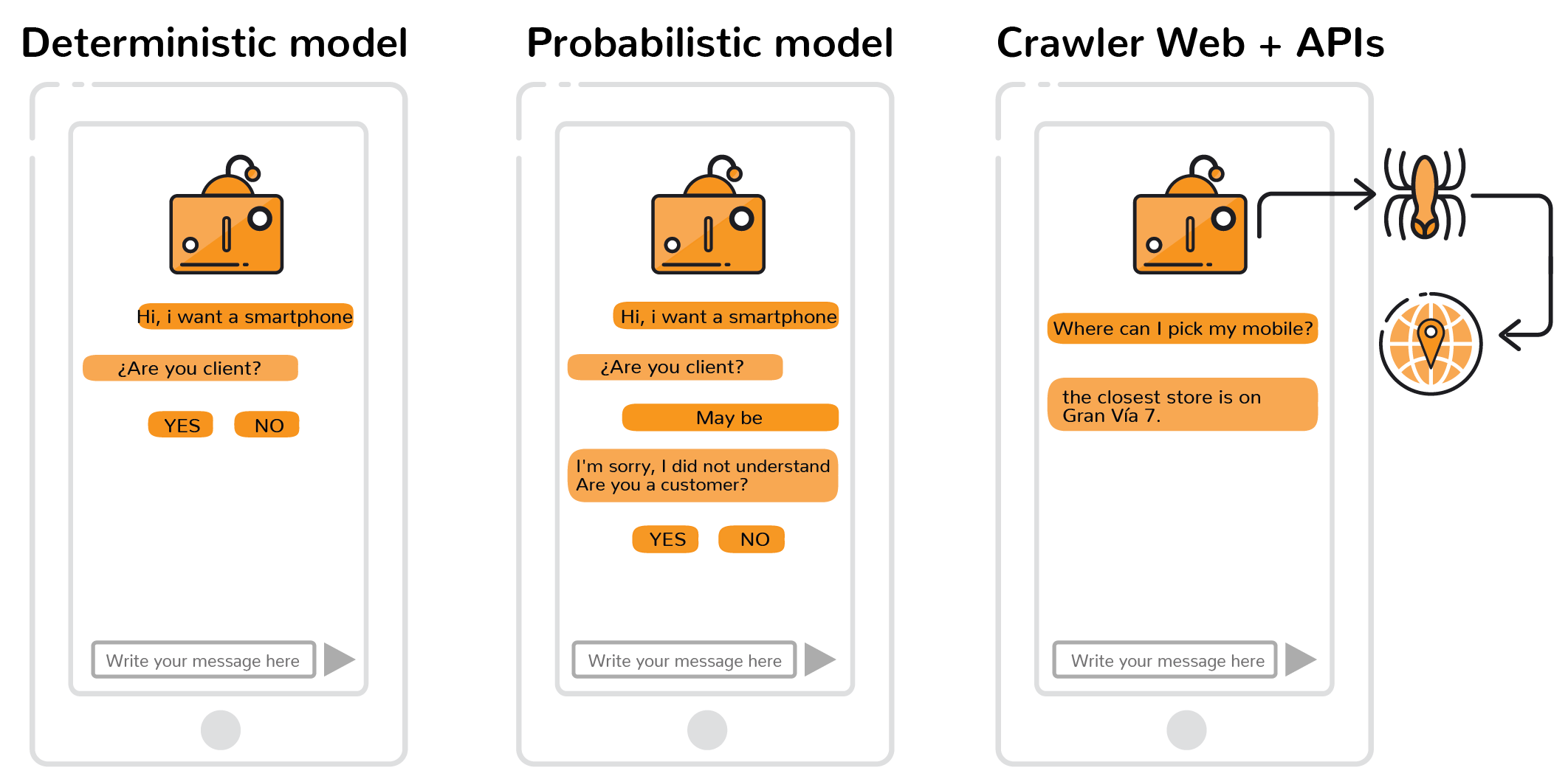Walmeric Chatbot system. Probabilistic model vs deterministic model