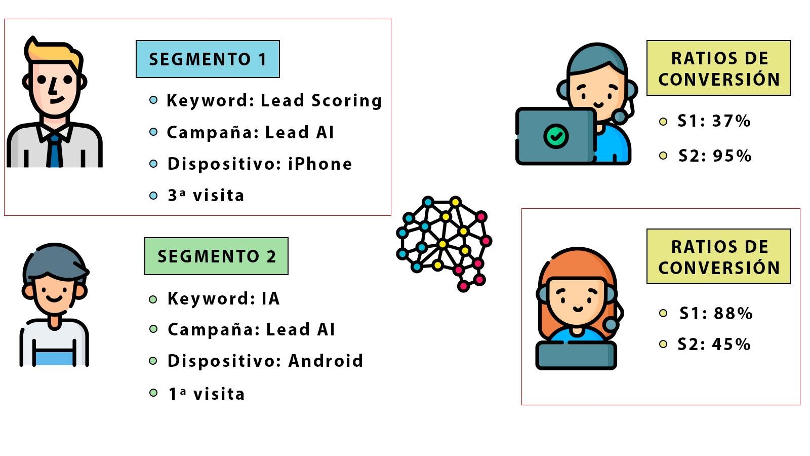 Funcionamiento Match 360 entre leads y agentes comerciales