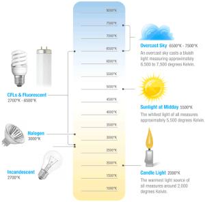 Kelvin-Color-Temperature-Scale-Chart