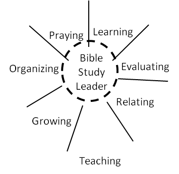 Skills of a Small Group Bible Study Leader