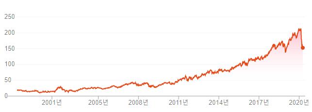 액센추어 과거 주가 그래프
